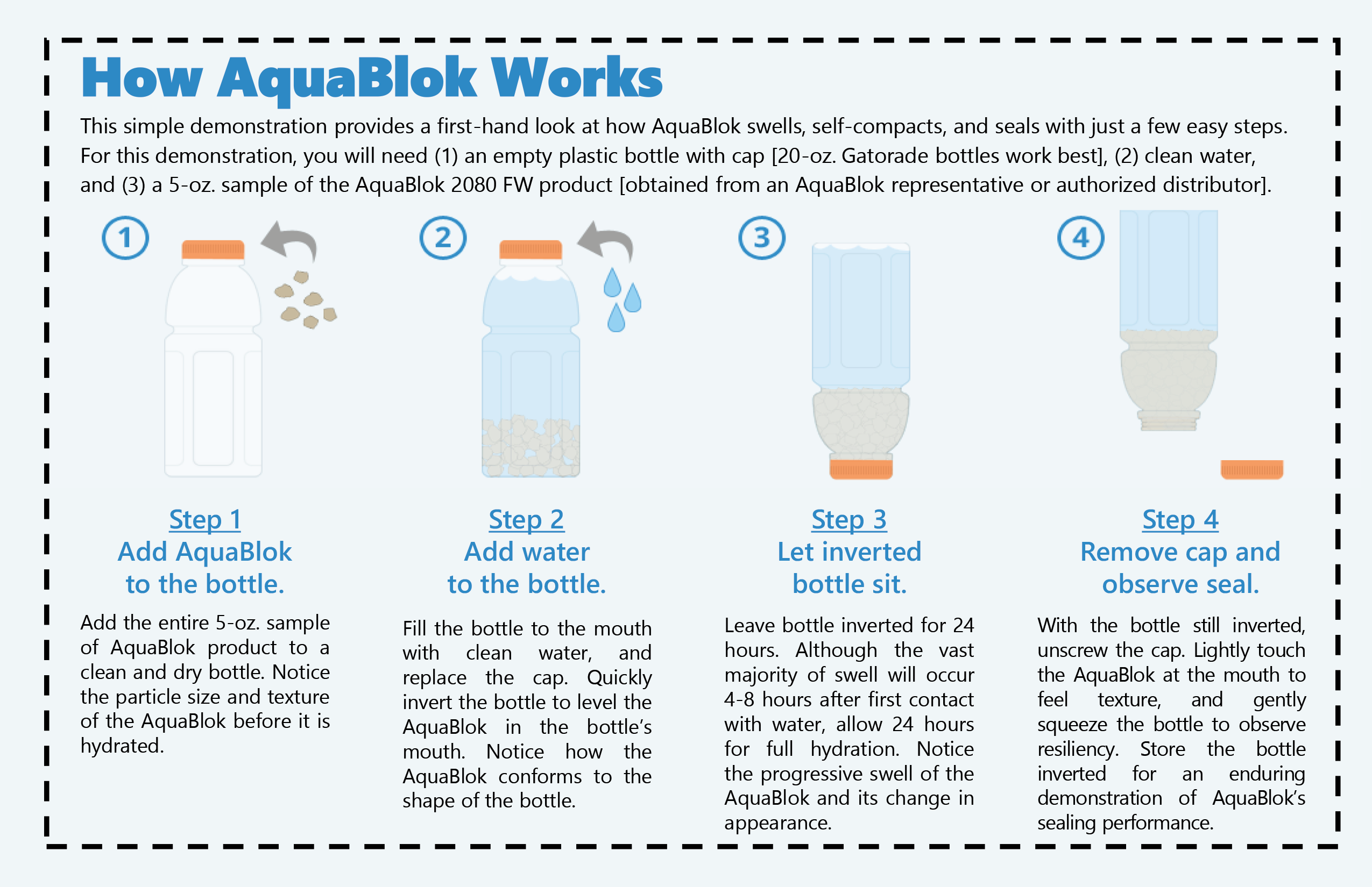 How it works graphic for AquaBlok
